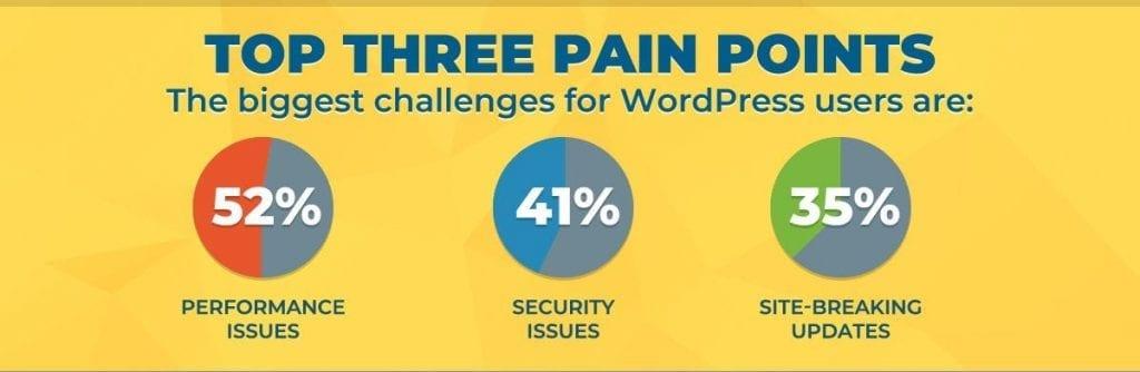 wordpress user challenges