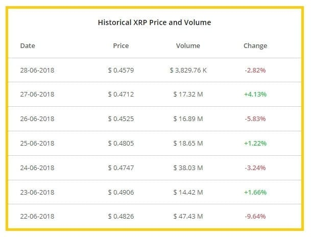 crypto theme historical price data