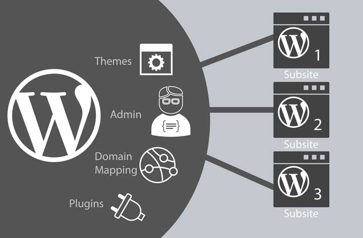 Install and Setup WordPress Multisite Network